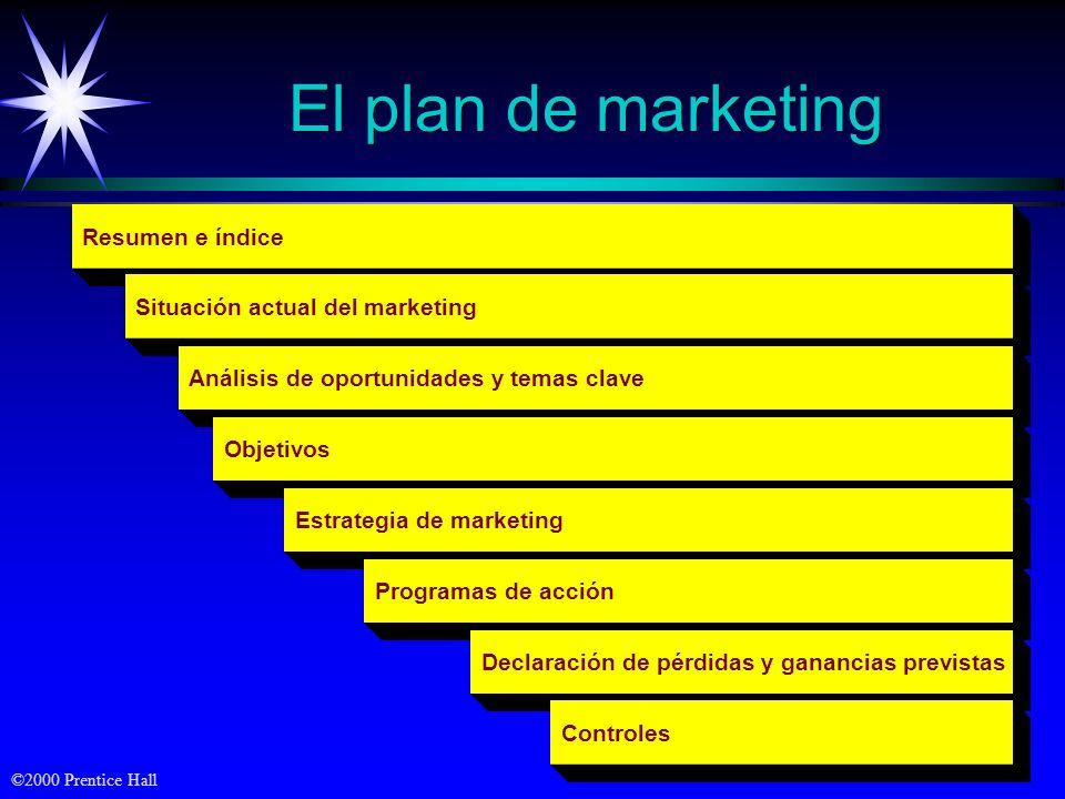 El plan de marketing Resumen e índice Situación actual del marketing