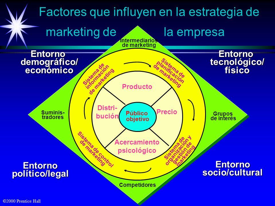 Factores que influyen en la estrategia de marketing de la empresa