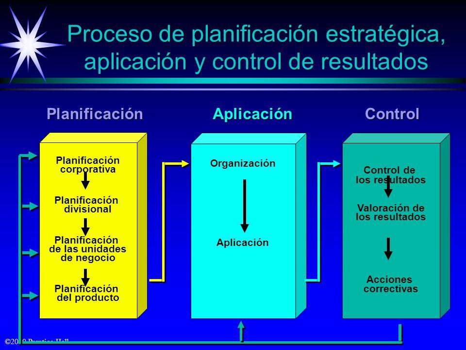 Proceso de planificación estratégica, aplicación y control de resultados