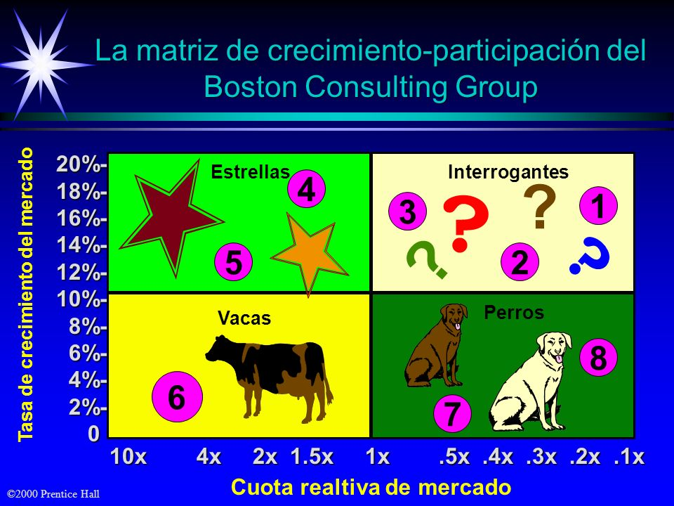 La matriz de crecimiento-participación del Boston Consulting Group
