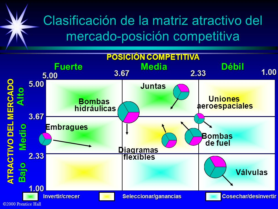 Clasificación de la matriz atractivo del mercado-posición competitiva