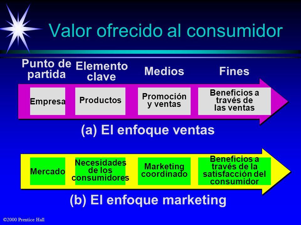 Valor ofrecido al consumidor