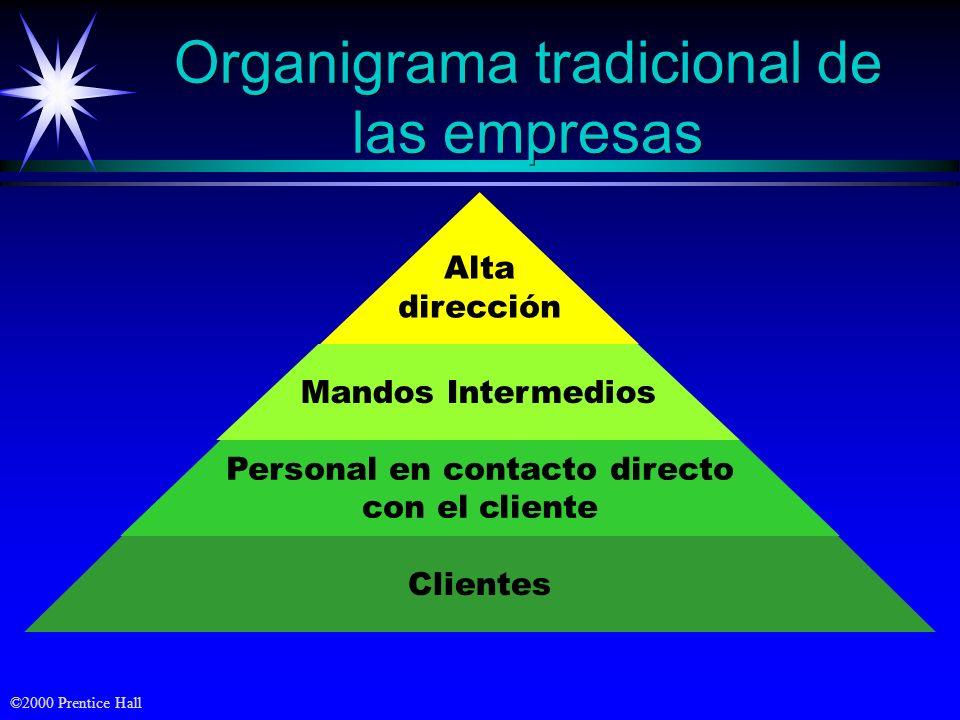 Organigrama tradicional de las empresas