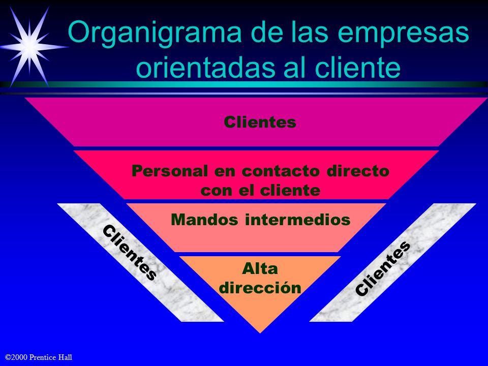 Organigrama de las empresas orientadas al cliente