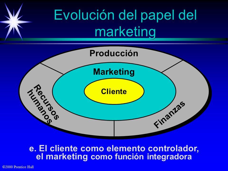 Evolución del papel del marketing