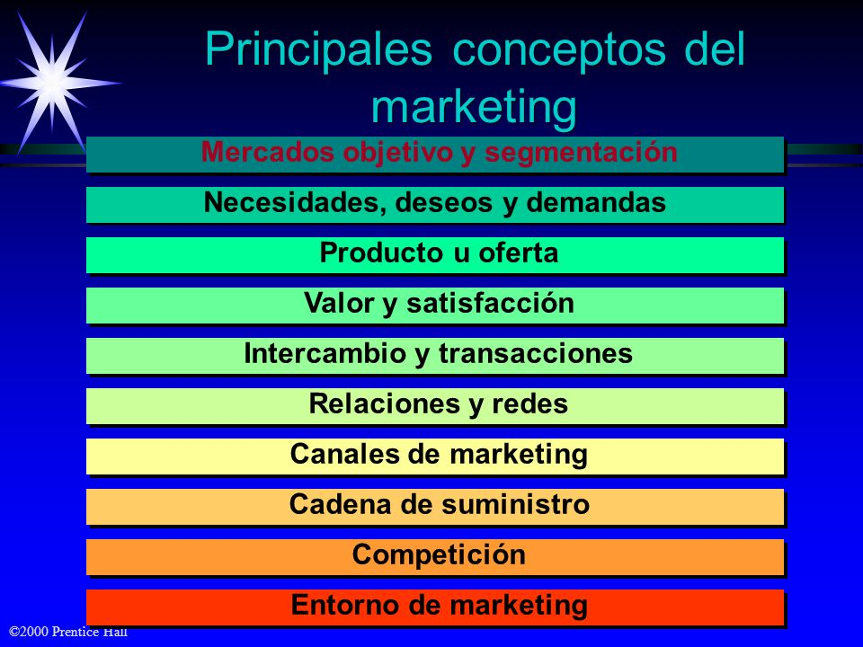 Principales conceptos del marketing