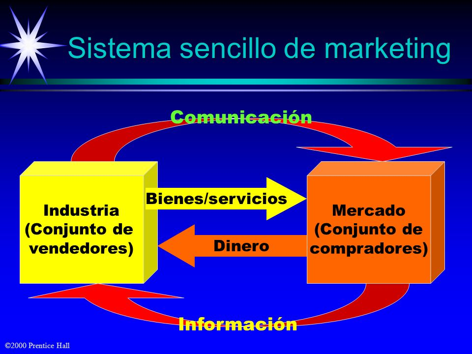 Sistema sencillo de marketing