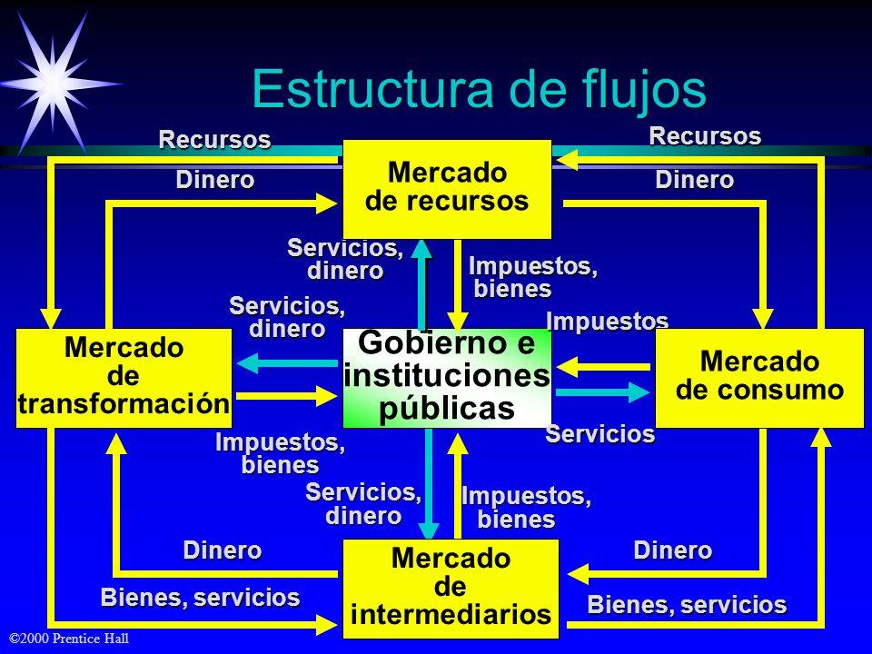 Estructura de flujos Gobierno e instituciones públicas Mercado