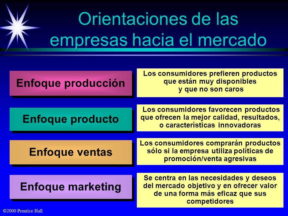 Orientaciones de las empresas hacia el mercado