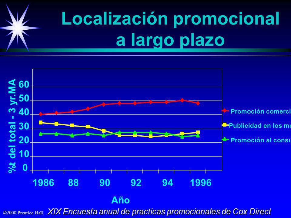 Localización promocional a largo plazo
