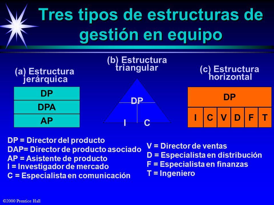 Tres tipos de estructuras de gestión en equipo