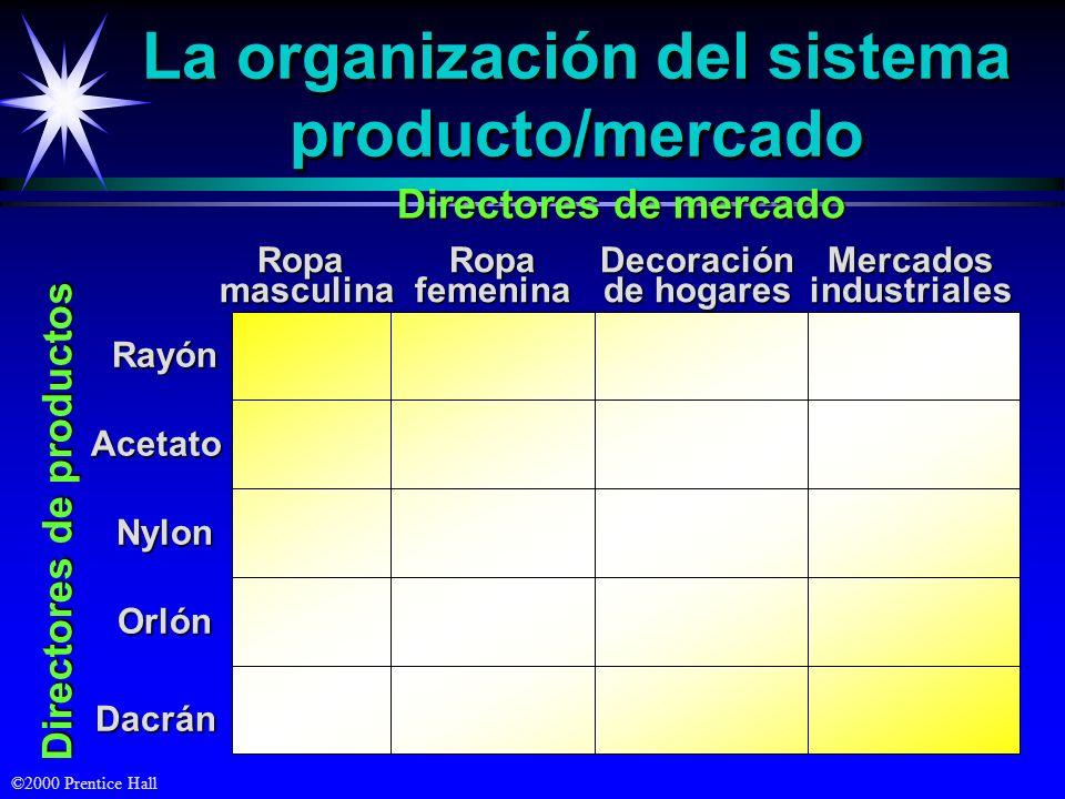La organización del sistema producto/mercado