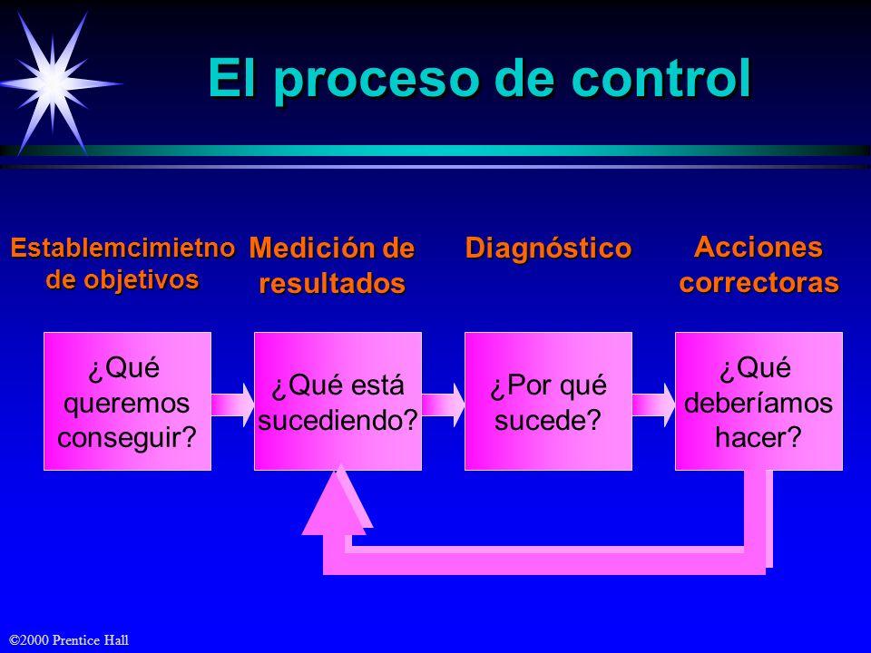El proceso de control ¿Qué queremos conseguir ¿Qué está sucediendo
