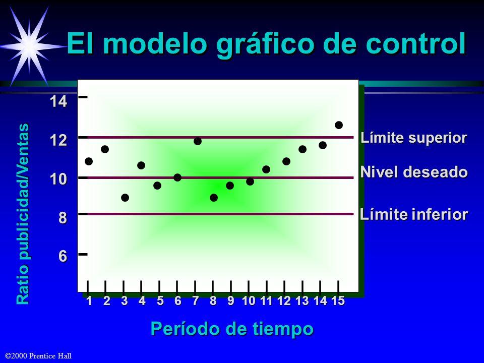 El modelo gráfico de control
