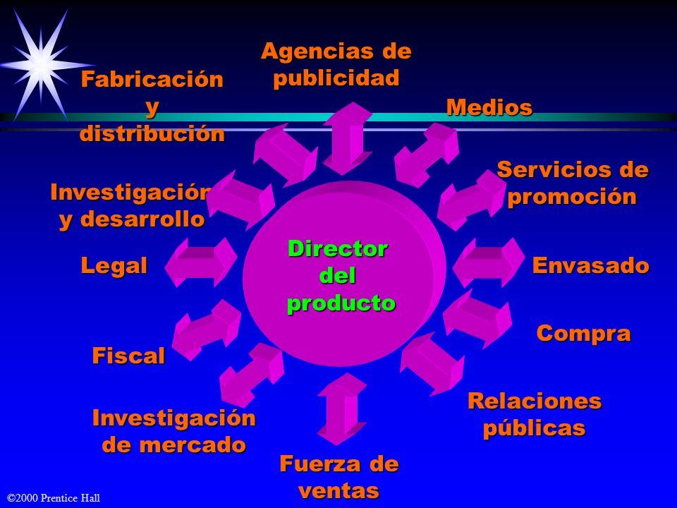 Agencias de publicidad. Fabricación. y. distribución. Medios. Servicios de. promoción. Investigación.
