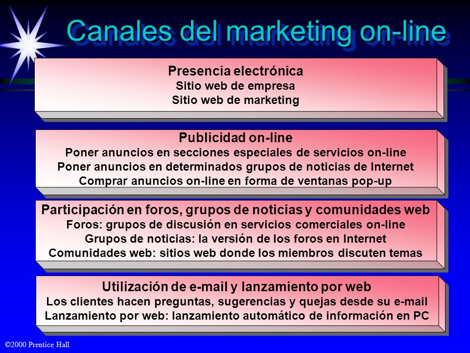 Canales del marketing on-line