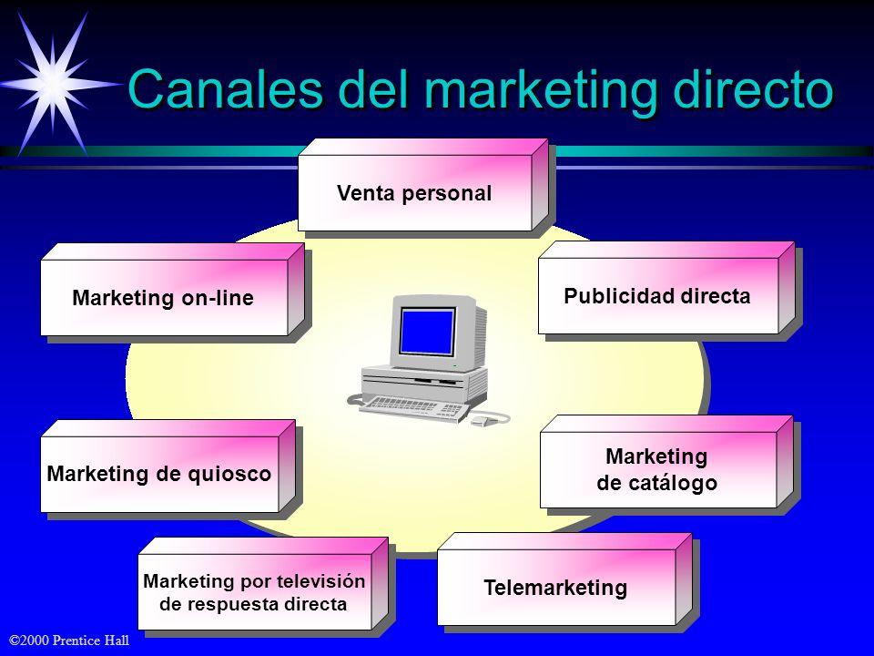 Canales del marketing directo