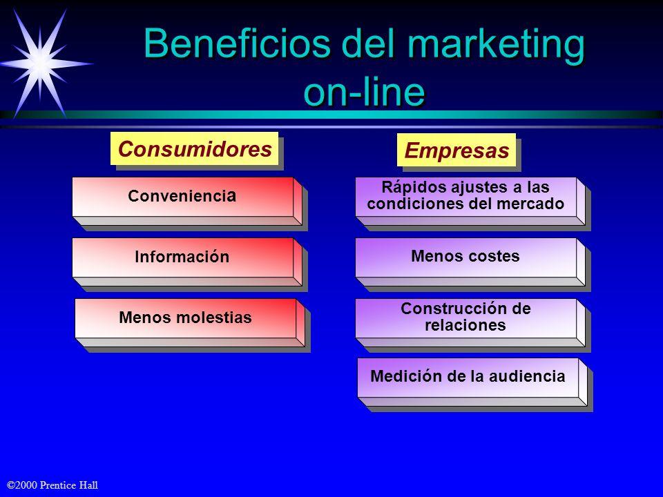 Beneficios del marketing on-line