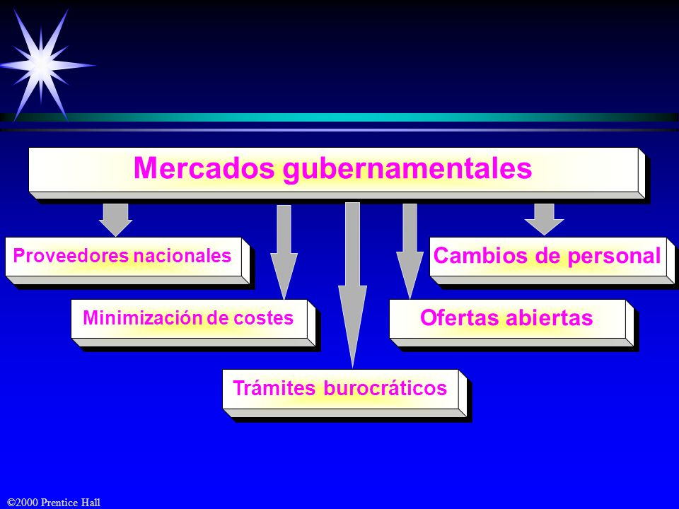 Mercados gubernamentales