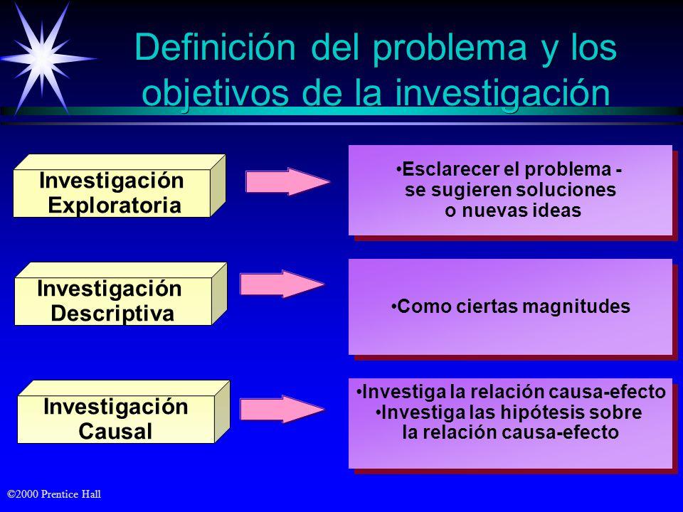 Definición del problema y los objetivos de la investigación