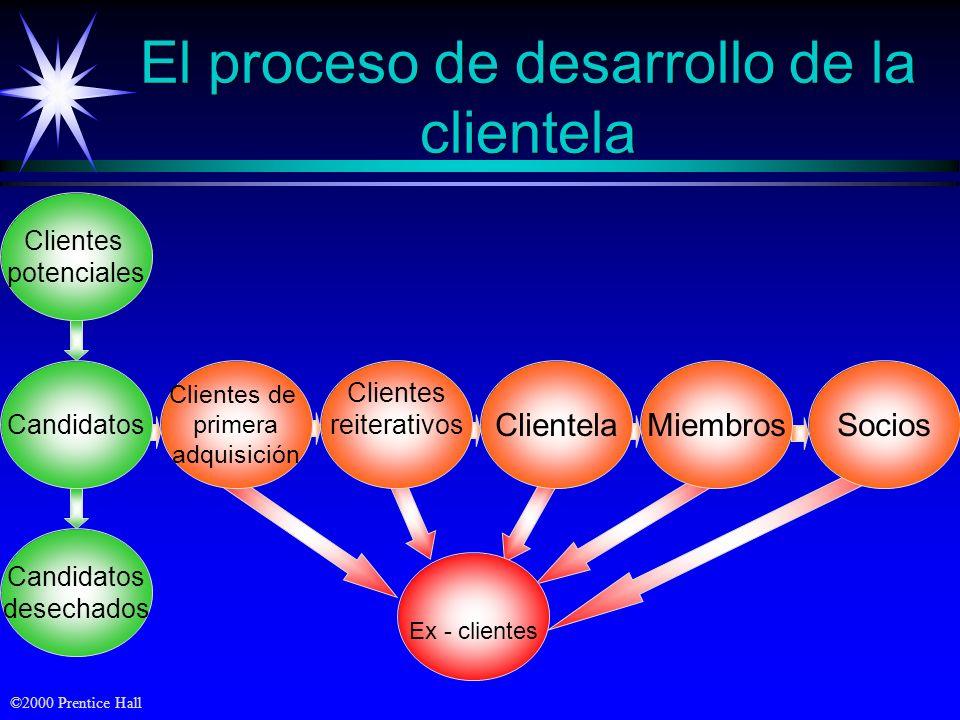 El proceso de desarrollo de la clientela