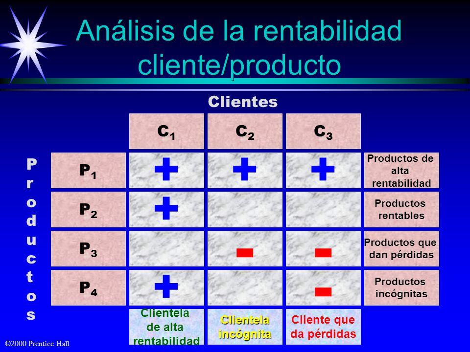 Análisis de la rentabilidad cliente/producto