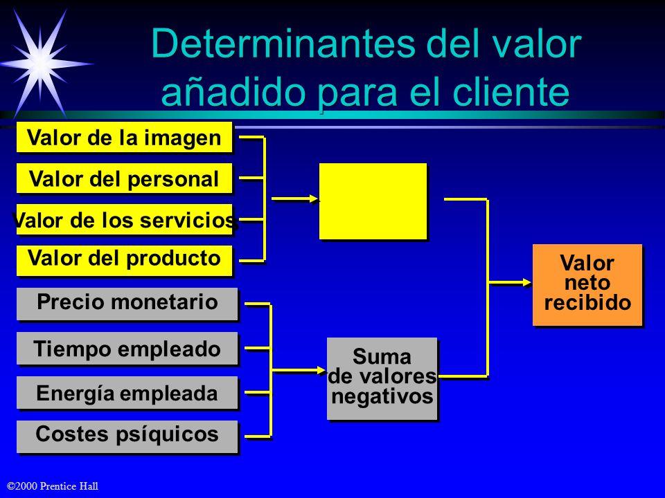 Determinantes del valor añadido para el cliente
