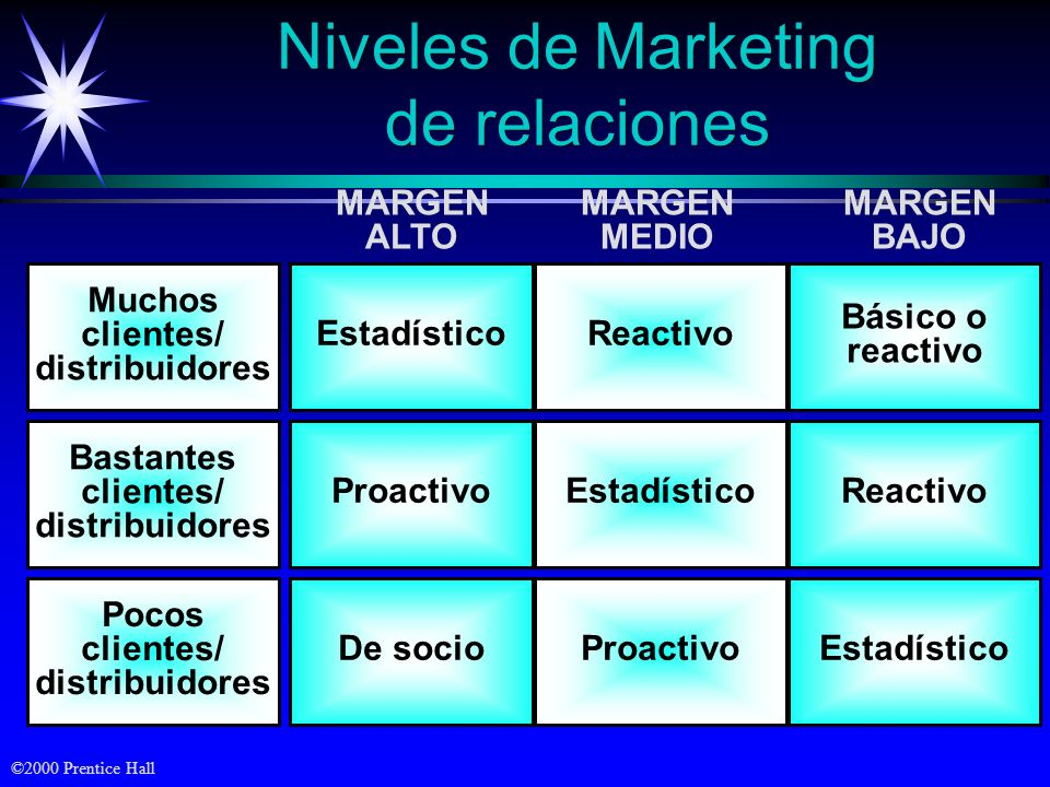 Niveles de Marketing de relaciones