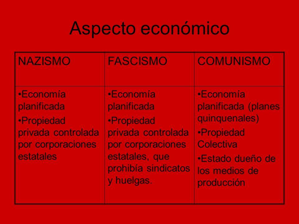 Aspecto económico NAZISMO FASCISMO COMUNISMO Economía planificada