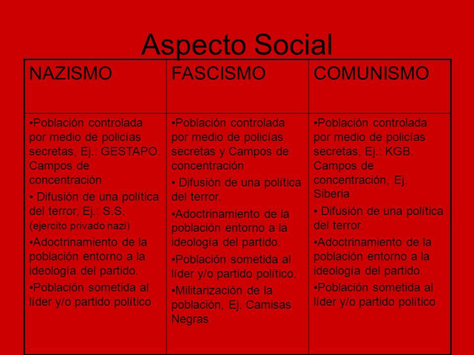 Aspecto Social NAZISMO FASCISMO COMUNISMO