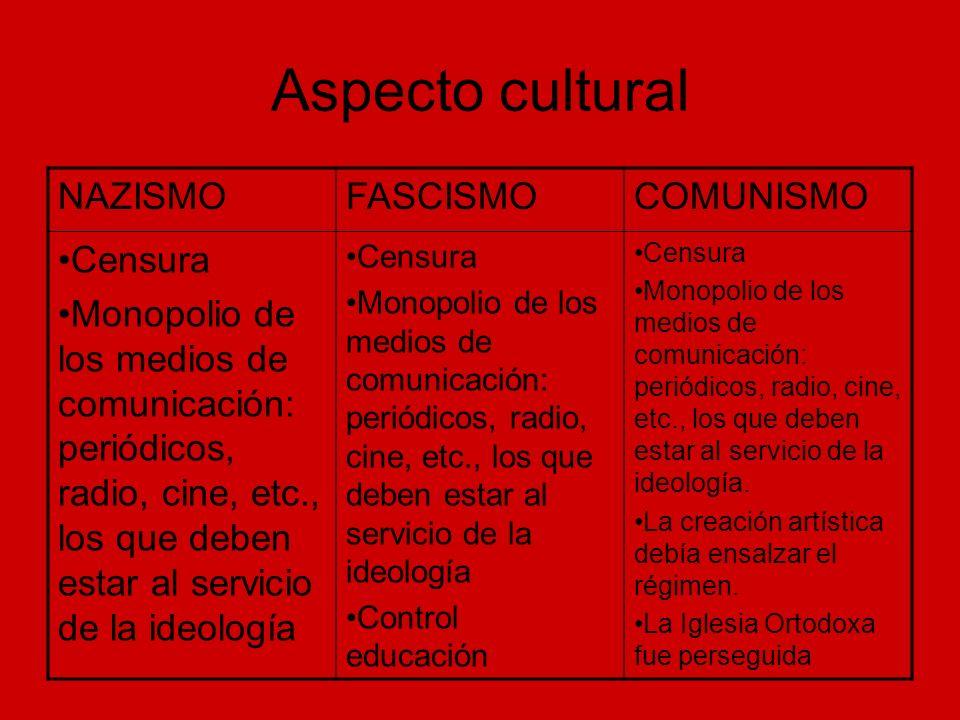 Aspecto cultural NAZISMO FASCISMO COMUNISMO Censura