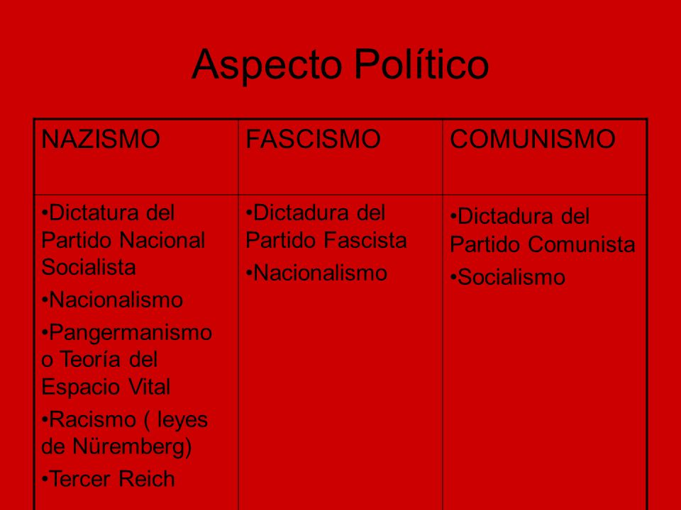 Aspecto Político NAZISMO FASCISMO COMUNISMO