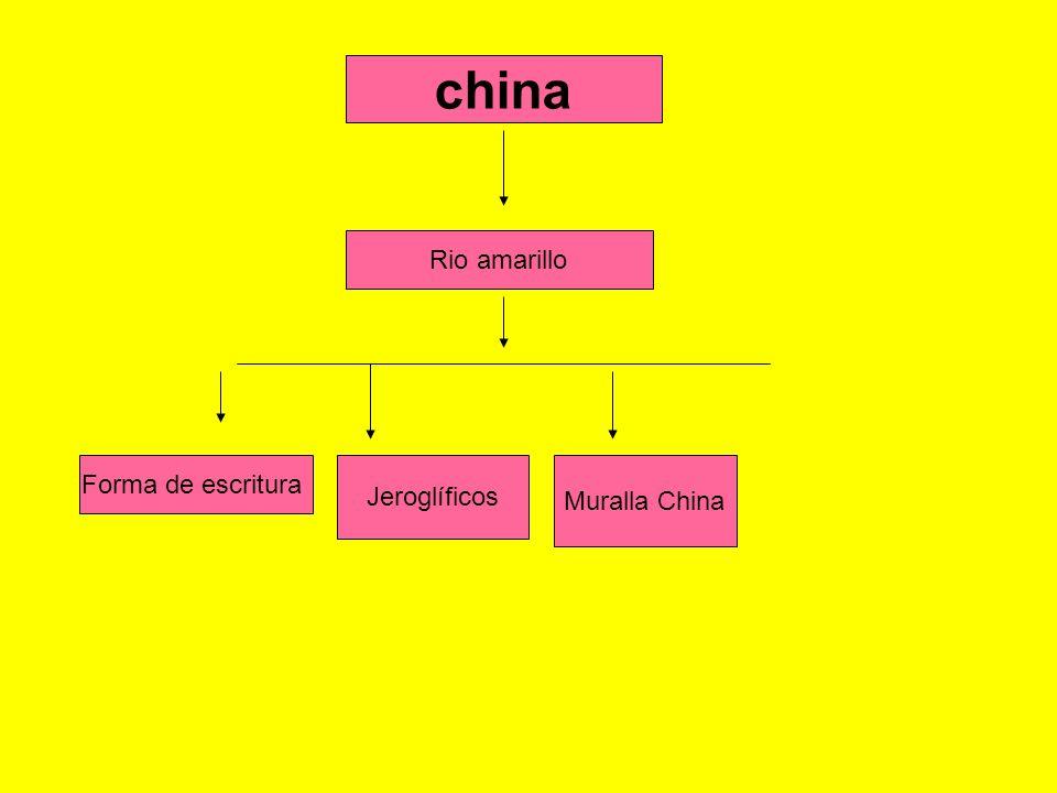 china Rio amarillo Forma de escritura Jeroglíficos Muralla China