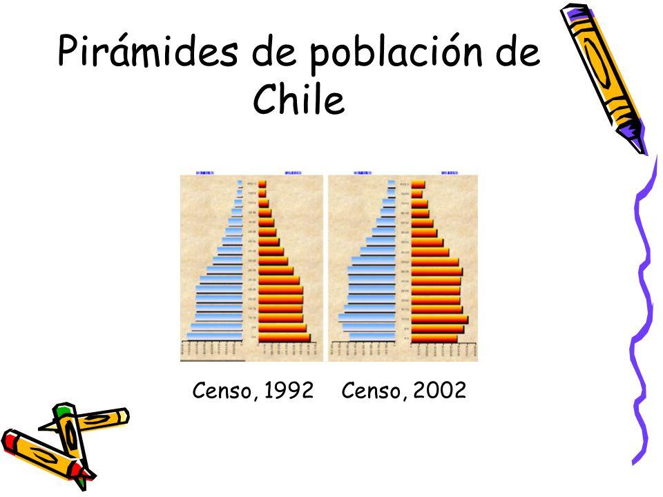Pirámides de población de Chile