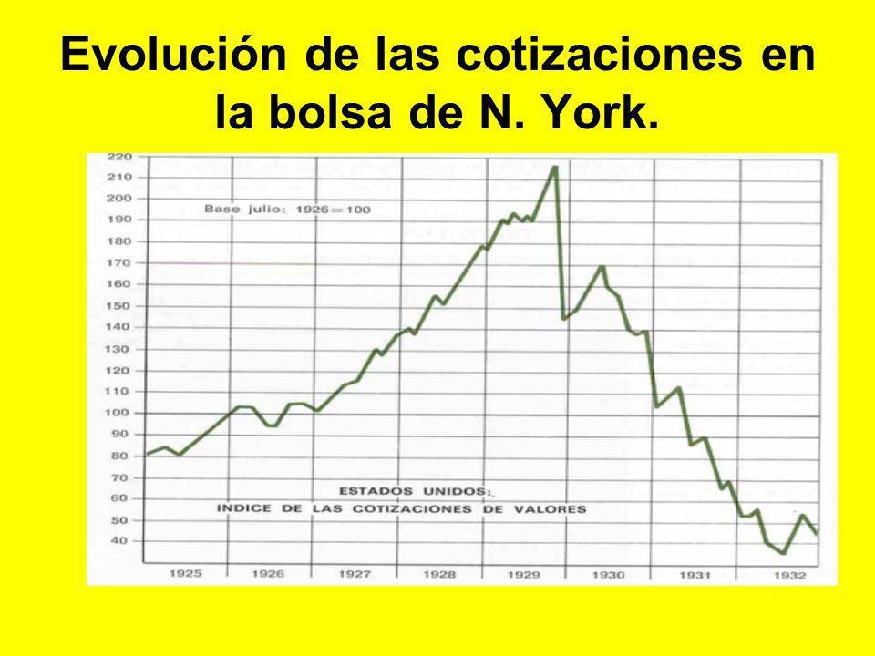Evolución de las cotizaciones en la bolsa de N. York.