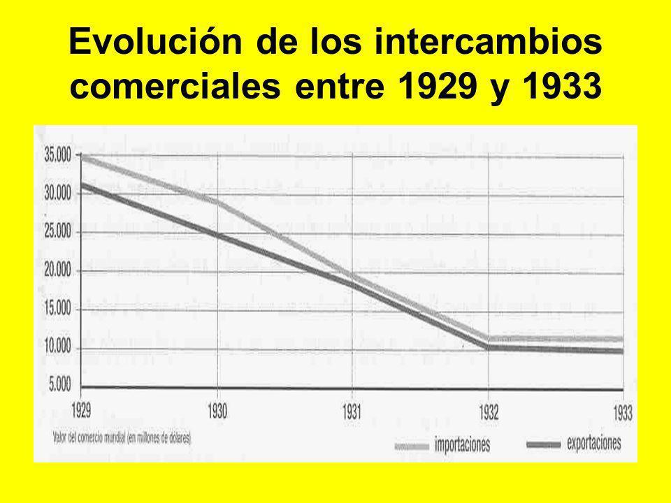 Evolución de los intercambios comerciales entre 1929 y 1933