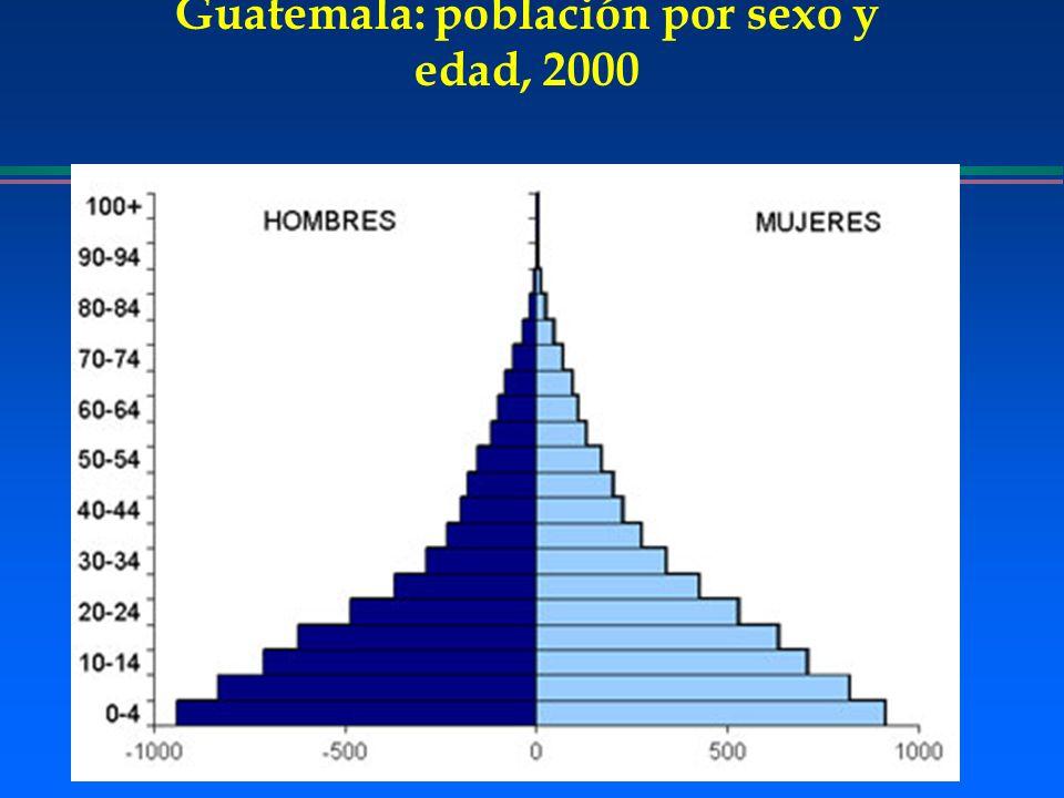 Guatemala: población por sexo y edad, 2000