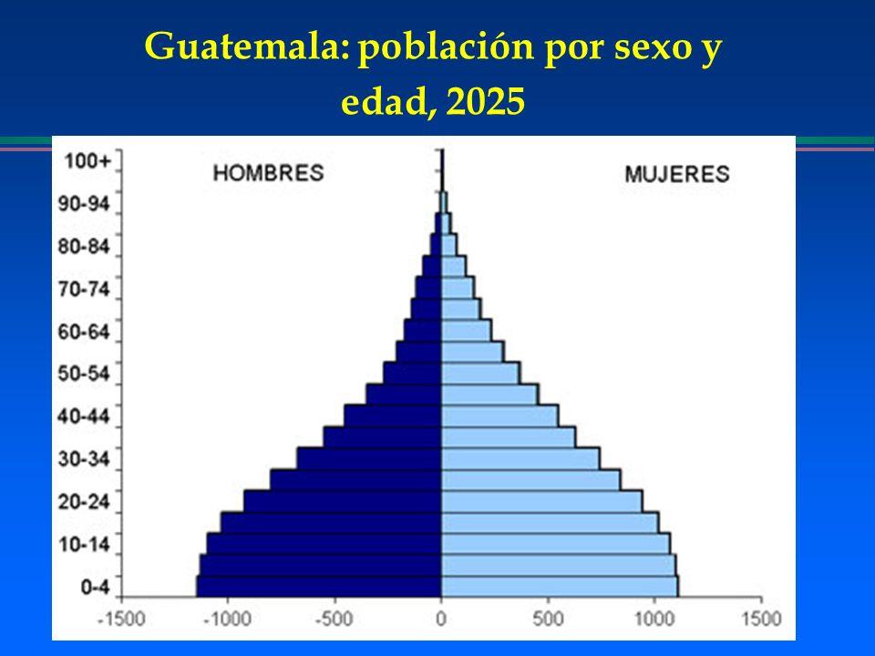 Guatemala: población por sexo y edad, 2025