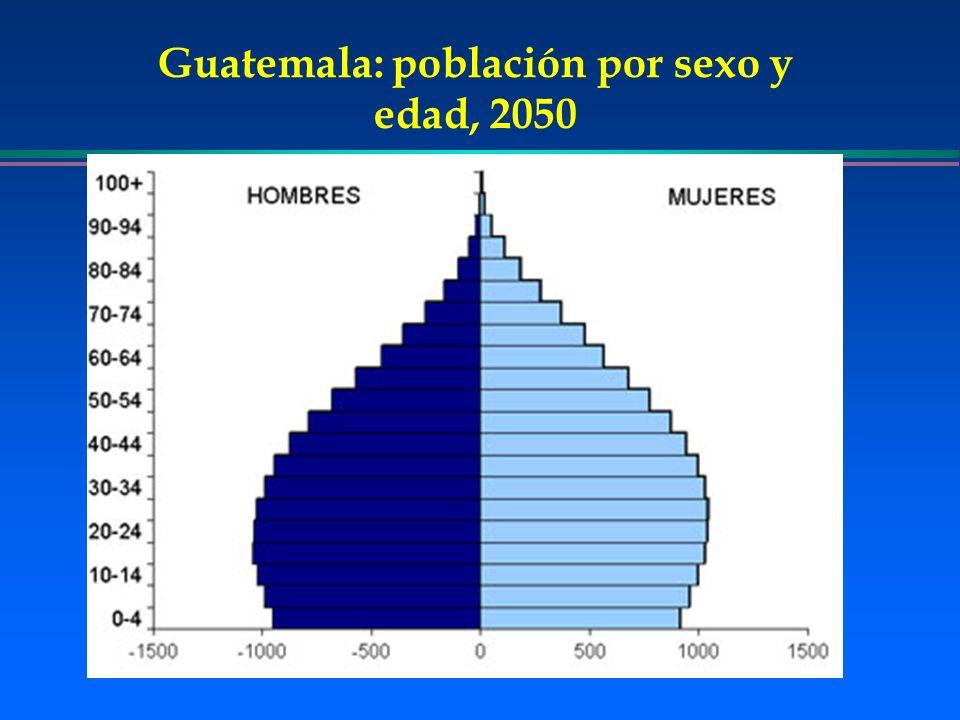 Guatemala: población por sexo y edad, 2050