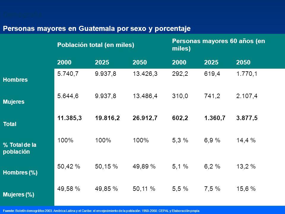 Personas mayores en Guatemala por sexo y porcentaje