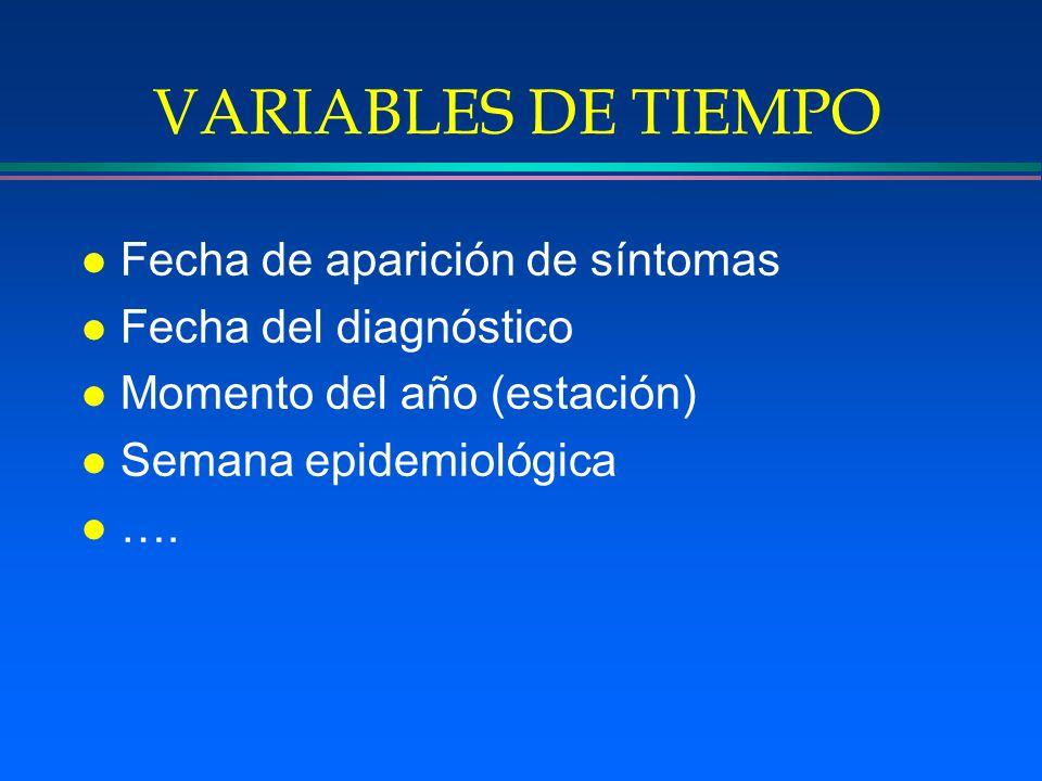 VARIABLES DE TIEMPO Fecha de aparición de síntomas