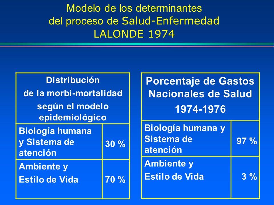 Porcentaje de Gastos Nacionales de Salud 1974-1976