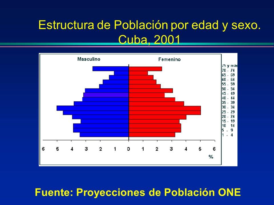 Estructura de Población por edad y sexo. Cuba, 2001