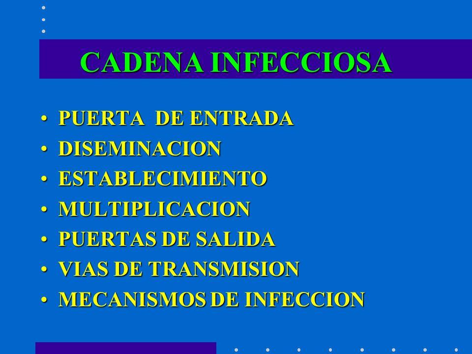 CADENA INFECCIOSA PUERTA DE ENTRADA DISEMINACION ESTABLECIMIENTO