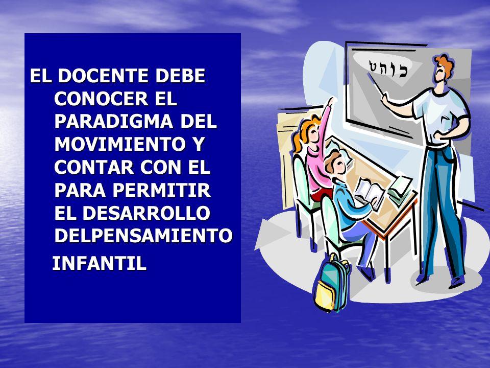 EL DOCENTE DEBE CONOCER EL PARADIGMA DEL MOVIMIENTO Y CONTAR CON EL PARA PERMITIR EL DESARROLLO DELPENSAMIENTO