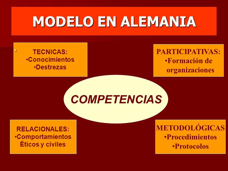 MODELO EN ALEMANIA COMPETENCIAS . PARTICIPATIVAS: Formación de