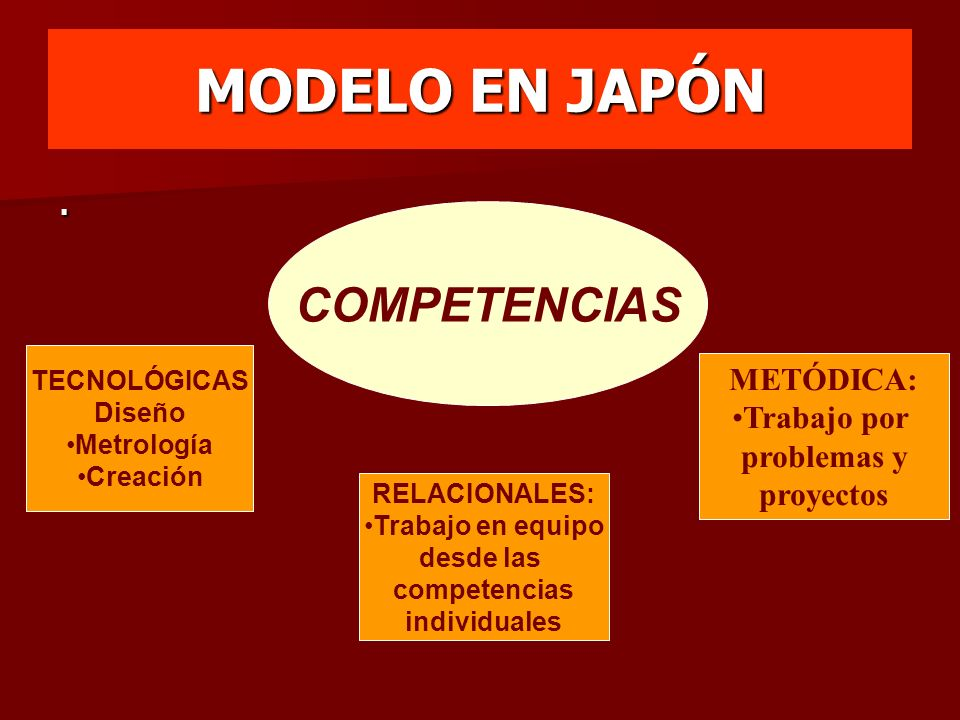 MODELO EN JAPÓN COMPETENCIAS . METÓDICA: Trabajo por problemas y