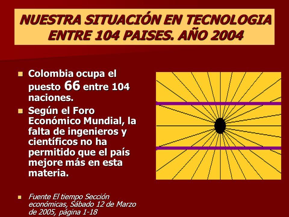 NUESTRA SITUACIÓN EN TECNOLOGIA ENTRE 104 PAISES. AÑO 2004