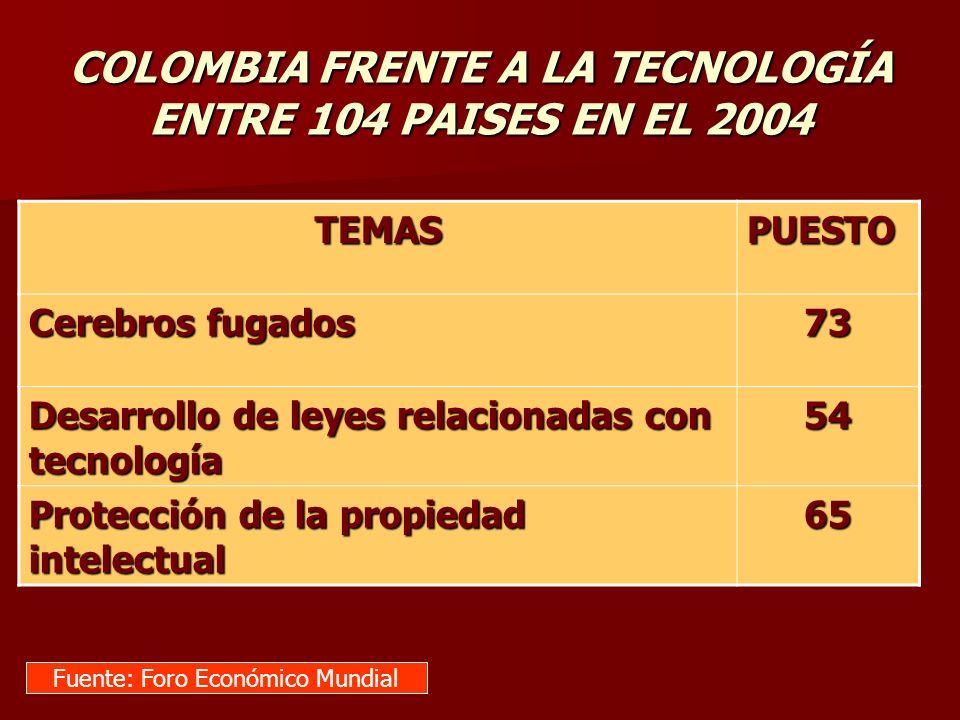 COLOMBIA FRENTE A LA TECNOLOGÍA ENTRE 104 PAISES EN EL 2004