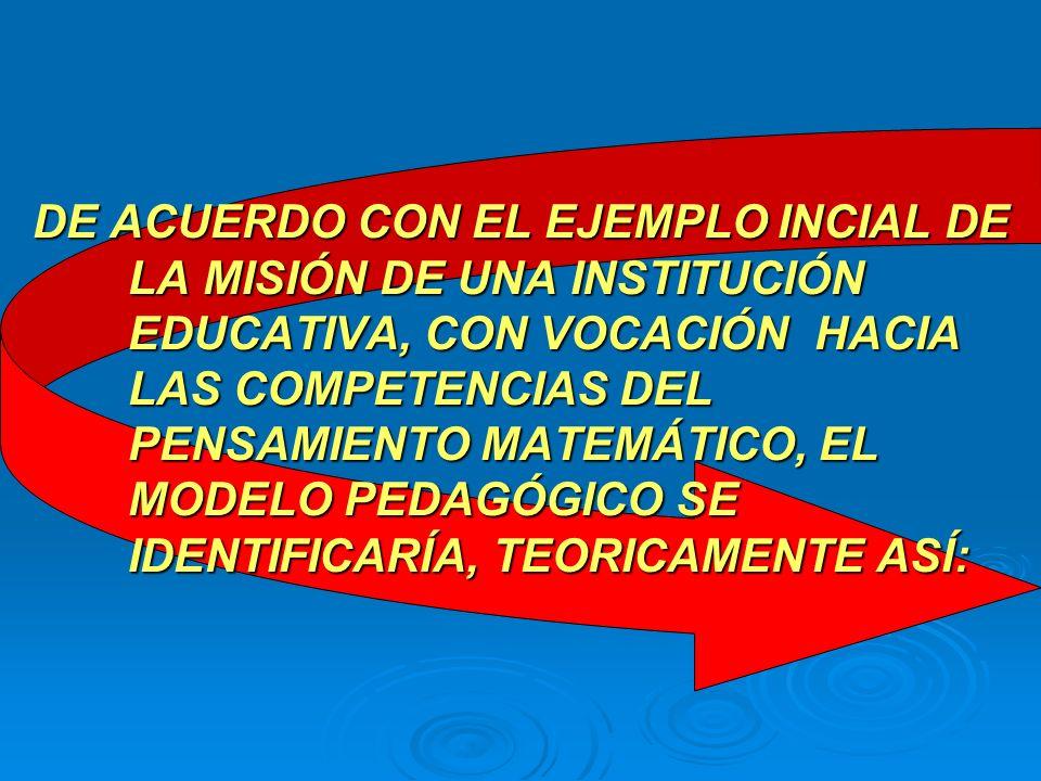 DE ACUERDO CON EL EJEMPLO INCIAL DE LA MISIÓN DE UNA INSTITUCIÓN EDUCATIVA, CON VOCACIÓN HACIA LAS COMPETENCIAS DEL PENSAMIENTO MATEMÁTICO, EL MODELO PEDAGÓGICO SE IDENTIFICARÍA, TEORICAMENTE ASÍ: